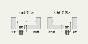 片引き引戸のR・Lについての図